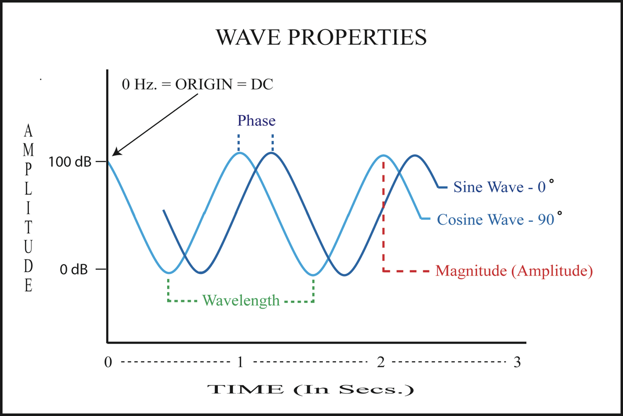 Wave Microstructure