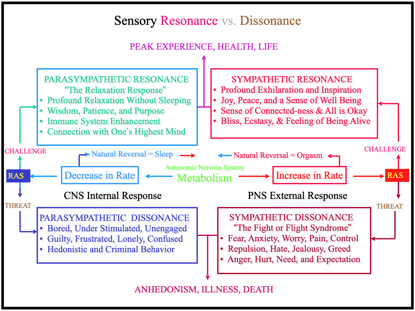 The Theory of Sensory Resonance